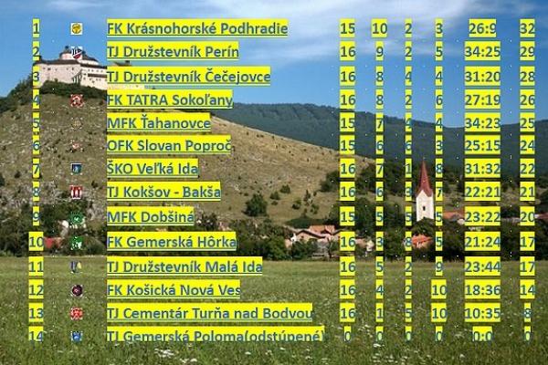 Trinásť gólov s pozadím hradu Krásna Hôrka